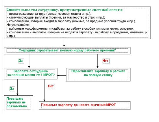 Новый МРОТ с 1 января 2020 года в России: таблица по регионам