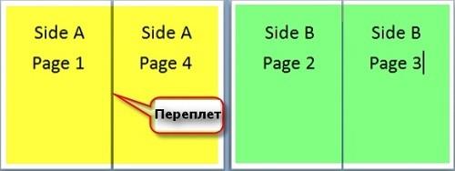 Как сделать брошюру