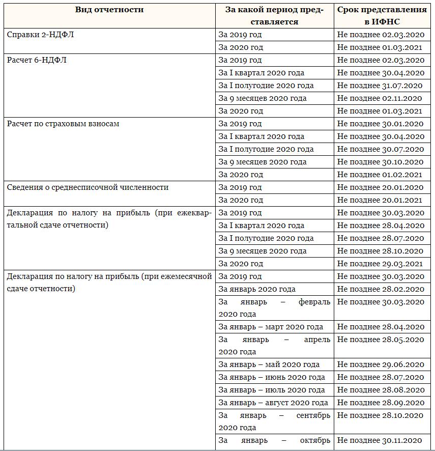 Все сроки сдачи отчетности в 2020 году: таблица и календарь бухгалтера