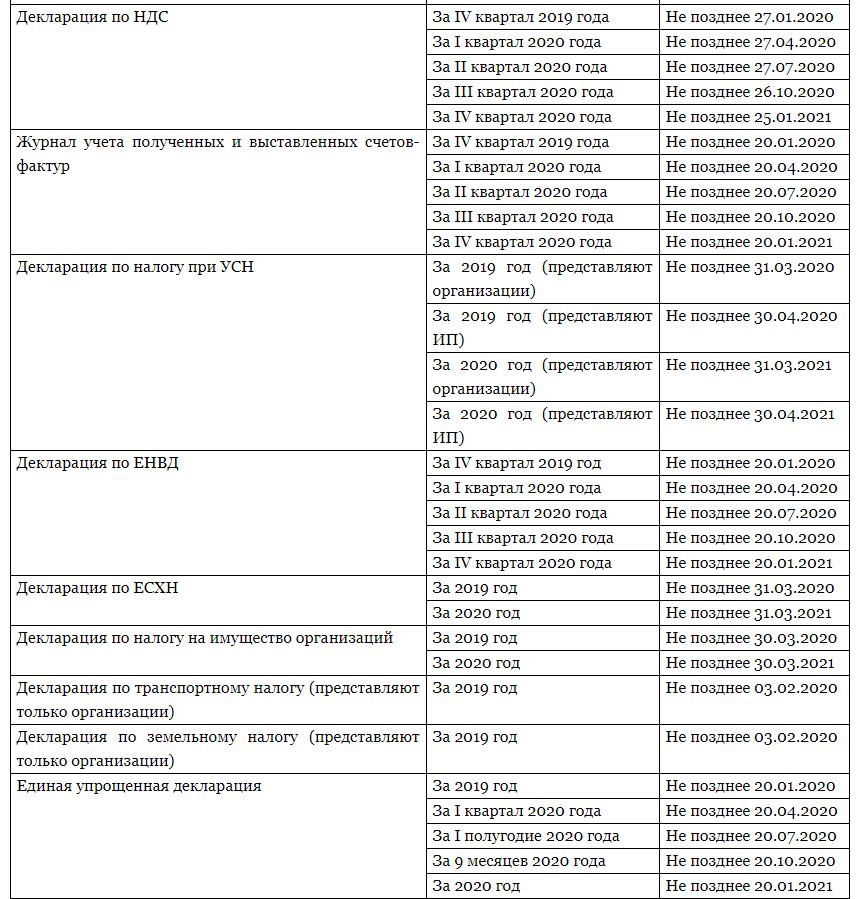 сроки сдачи отчетности в 2020